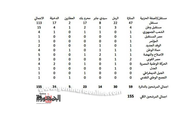 خارطة توزيع المرشحين المحتملين للنواب على دوائر الإسكندرية ال6