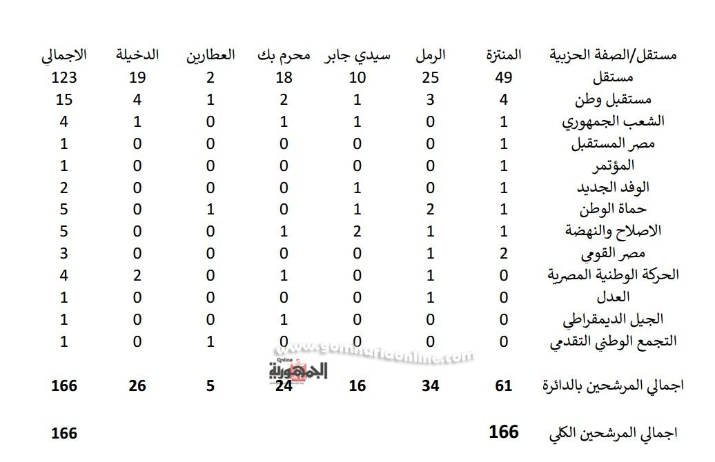 خارطة توزيع مرشحى النواب الفرديين بالإسكندرية حتى منصف اليوم الخامس
