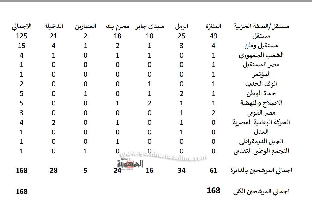 إجمالى المرشحين لنواب الإسكندرية بعد أنتهاء اليوم الخامس