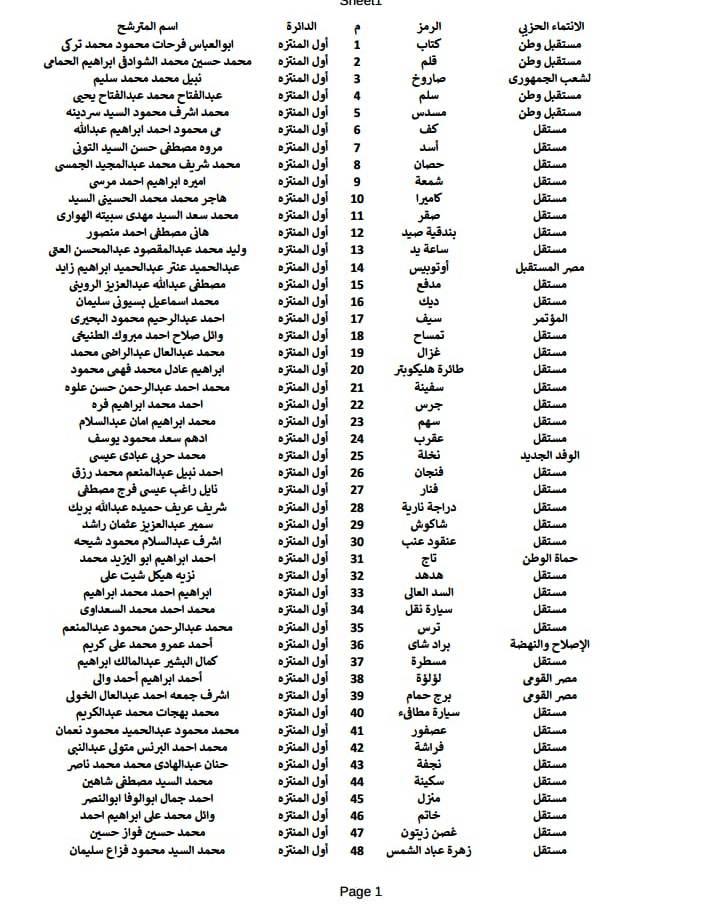 أسماء المرشحين