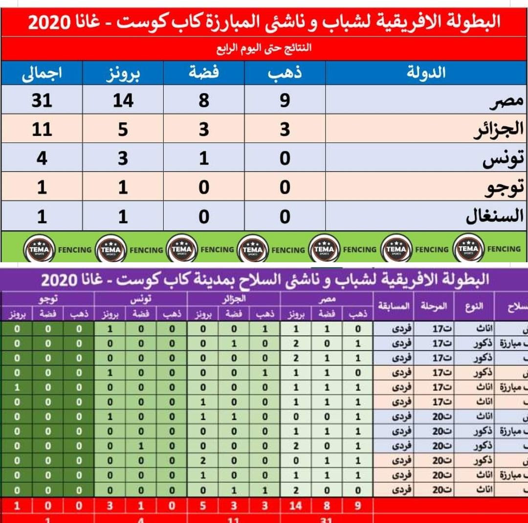 مصر تتصدر البطولة الأفريقية للسلاح بعد اليوم الرابع